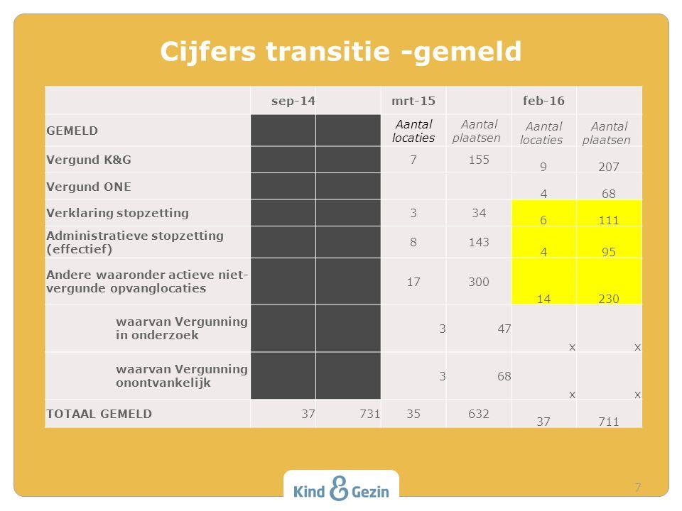 Cijfers transitie -gemeld 7 sep-14 mrt-15 feb-16 GEMELD Aantal locaties Aantal plaatsen Aantal locaties Aantal plaatsen Vergund K&G 7155 9207 Vergund