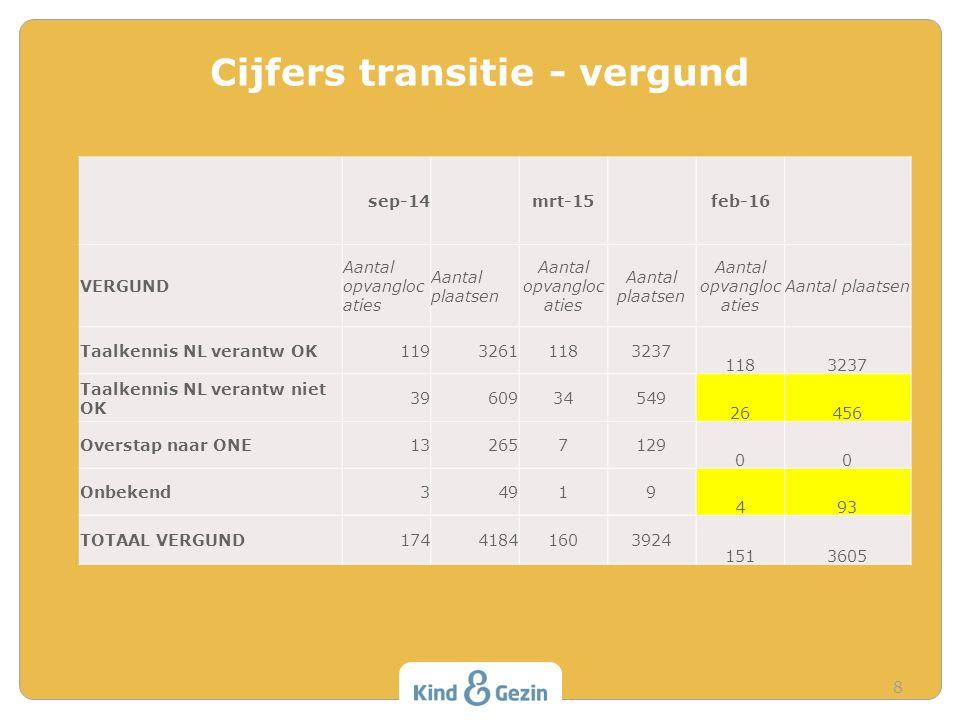 Cijfers Brussel algemeen 9