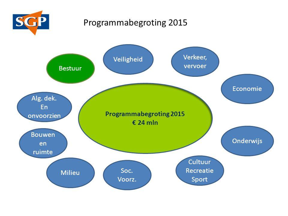Programma begroting 2014 SGP fractie gemeente Noord Beveland 7 november 2013 Programmabegroting 2015 € 24 mln Bestuur Veiligheid Verkeer, vervoer Economie Alg.