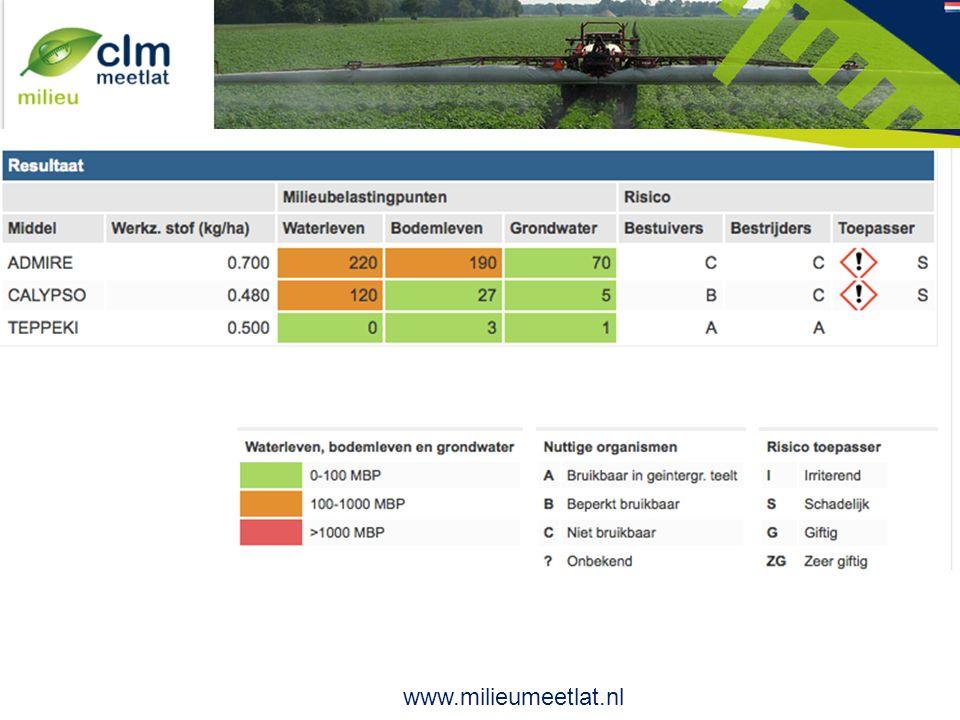 CLM milieumeetlat www.milieumeetlat.nl