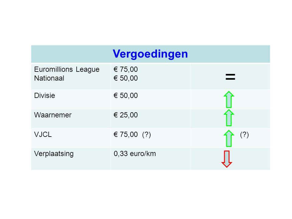 Vergoedingen Euromillions League Nationaal € 75,00 € 50,00 = Divisie€ 50,00 Waarnemer€ 25,00 VJCL€ 75,00 (?) (?) Verplaatsing0,33 euro/km