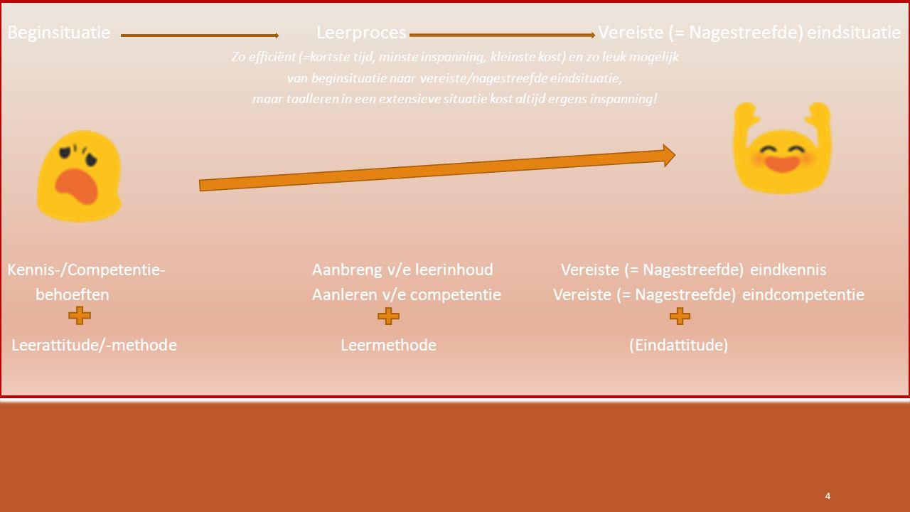 Semi-autonoom leren :  Vertrekpunt: leren moet je zelf doen, is een persoonlijk proces  Daartoe de mogelijkheden van de informatica maximaal gebruiken (van computer naar tablet-smartphone)  Docent-coach inzetten waar hij een toegevoegde waarde betekent  Dus via pc-tablet: lexicon, grammatica, wetenswaardigheden (culturele, 'Landeskunde' …)  En onder begeleiding van de coach-taalexpert in face-to-face of via webinar:  Antwoorden op onopgeloste moeilijkheden  Echte communicatie die individuele feedback vereist (redactie, conversatie, debat, presentatie, rollenspel …) 5