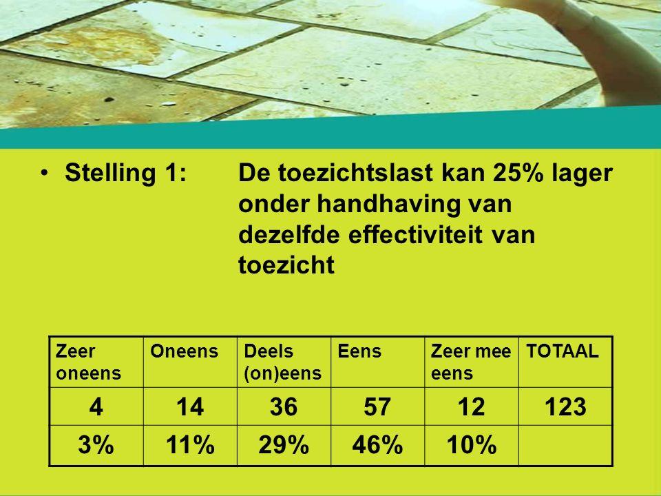 Stelling 1: De toezichtslast kan 25% lager onder handhaving van dezelfde effectiviteit van toezicht Zeer oneens OneensDeels (on)eens EensZeer mee eens TOTAAL 414365712123 3%11%29%46%10%