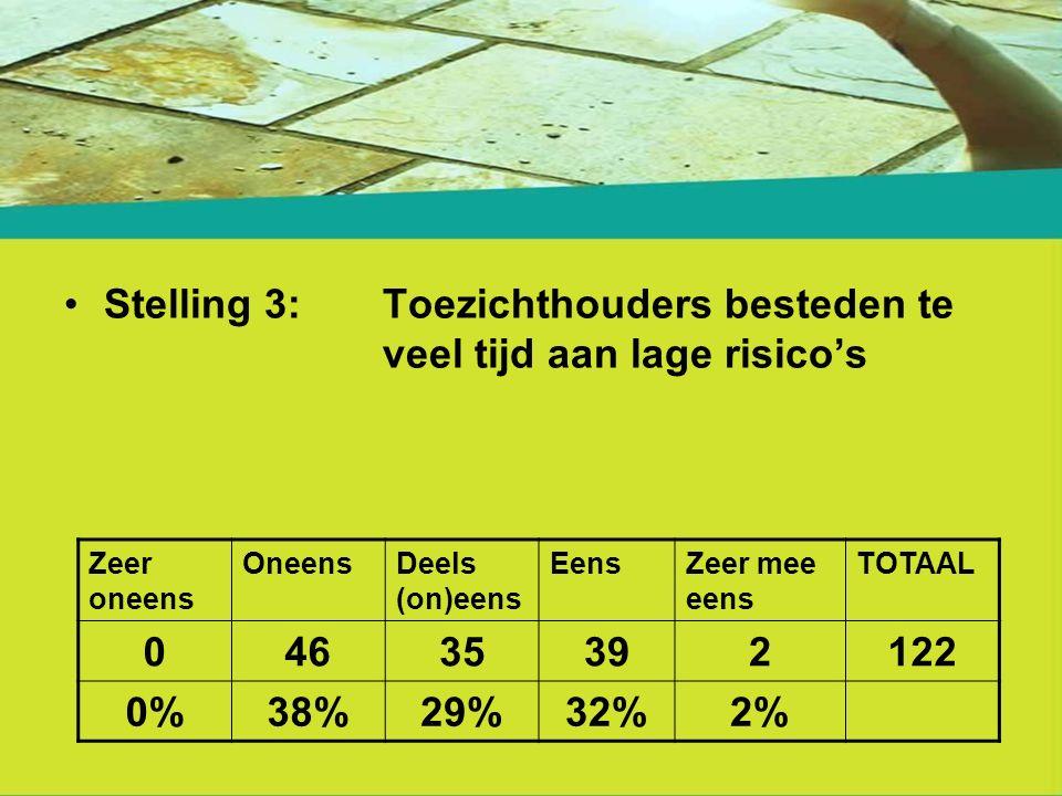 Stelling 3:Toezichthouders besteden te veel tijd aan lage risico's Zeer oneens OneensDeels (on)eens EensZeer mee eens TOTAAL 04635392122 0%38%29%32%2%