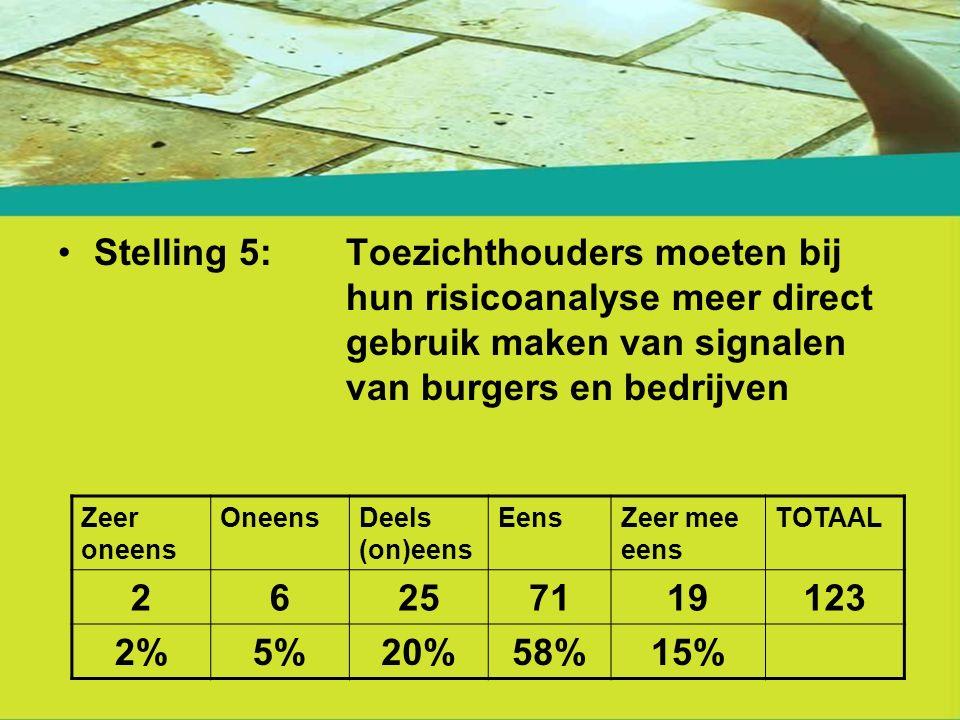 Stelling 5: Toezichthouders moeten bij hun risicoanalyse meer direct gebruik maken van signalen van burgers en bedrijven Zeer oneens OneensDeels (on)eens EensZeer mee eens TOTAAL 26257119123 2%5%20%58%15%