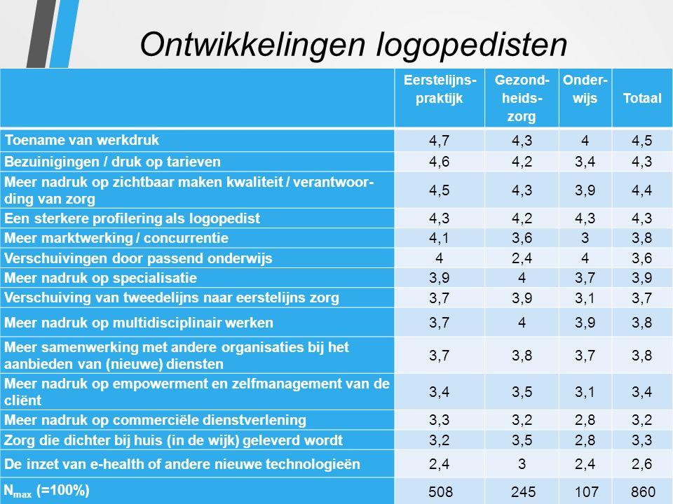 Ontwikkelingen logopedisten Eerstelijns- praktijk Gezond- heids- zorg Onder- wijs Totaal Toename van werkdruk 4,74,344,5 Bezuinigingen / druk op tarieven 4,64,23,44,3 Meer nadruk op zichtbaar maken kwaliteit / verantwoor- ding van zorg 4,54,33,94,4 Een sterkere profilering als logopedist 4,34,24,3 Meer marktwerking / concurrentie 4,13,633,8 Verschuivingen door passend onderwijs 42,443,6 Meer nadruk op specialisatie 3,943,73,9 Verschuiving van tweedelijns naar eerstelijns zorg 3,73,93,13,7 Meer nadruk op multidisciplinair werken 3,743,93,8 Meer samenwerking met andere organisaties bij het aanbieden van (nieuwe) diensten 3,73,83,73,8 Meer nadruk op empowerment en zelfmanagement van de cliënt 3,43,53,13,4 Meer nadruk op commerciële dienstverlening 3,33,22,83,2 Zorg die dichter bij huis (in de wijk) geleverd wordt 3,23,52,83,3 De inzet van e-health of andere nieuwe technologieën 2,43 2,6 N max (=100%) 508245107860