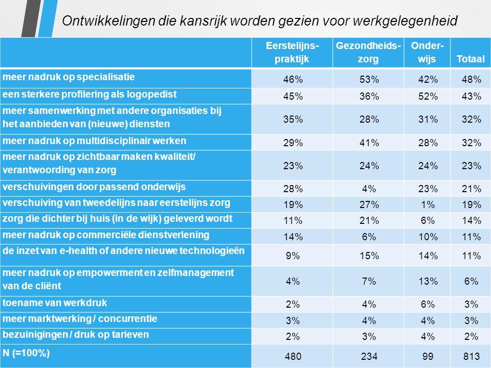 Ontwikkelingen die kansrijk worden gezien voor werkgelegenheid Eerstelijns- praktijk Gezondheids- zorg Onder- wijs Totaal meer nadruk op specialisatie 46%53%42%48% een sterkere profilering als logopedist 45%36%52%43% meer samenwerking met andere organisaties bij het aanbieden van (nieuwe) diensten 35%28%31%32% meer nadruk op multidisciplinair werken 29%41%28%32% meer nadruk op zichtbaar maken kwaliteit/ verantwoording van zorg 23%24% 23% verschuivingen door passend onderwijs 28%4%23%21% verschuiving van tweedelijns naar eerstelijns zorg 19%27%1%19% zorg die dichter bij huis (in de wijk) geleverd wordt 11%21%6%14% meer nadruk op commerciële dienstverlening 14%6%10%11% de inzet van e-health of andere nieuwe technologieën 9%15%14%11% meer nadruk op empowerment en zelfmanagement van de cliënt 4%7%13%6% toename van werkdruk 2%4%6%3% meer marktwerking / concurrentie 3%4% 3% bezuinigingen / druk op tarieven 2%3%4%2% N (=100%) 48023499813