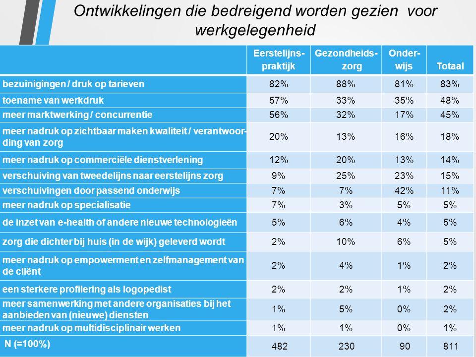 Ontwikkelingen die bedreigend worden gezien voor werkgelegenheid Eerstelijns- praktijk Gezondheids- zorg Onder- wijs Totaal bezuinigingen / druk op tarieven82%88%81%83% toename van werkdruk57%33%35%48% meer marktwerking / concurrentie56%32%17%45% meer nadruk op zichtbaar maken kwaliteit / verantwoor- ding van zorg 20%13%16%18% meer nadruk op commerciële dienstverlening12%20%13%14% verschuiving van tweedelijns naar eerstelijns zorg9%25%23%15% verschuivingen door passend onderwijs7% 42%11% meer nadruk op specialisatie7%3%5% de inzet van e-health of andere nieuwe technologieën5%6%4%5% zorg die dichter bij huis (in de wijk) geleverd wordt2%10%6%5% meer nadruk op empowerment en zelfmanagement van de cliënt 2%4%1%2% een sterkere profilering als logopedist2% 1%2% meer samenwerking met andere organisaties bij het aanbieden van (nieuwe) diensten 1%5%0%2% meer nadruk op multidisciplinair werken1% 0%1% N (=100%) 48223090811