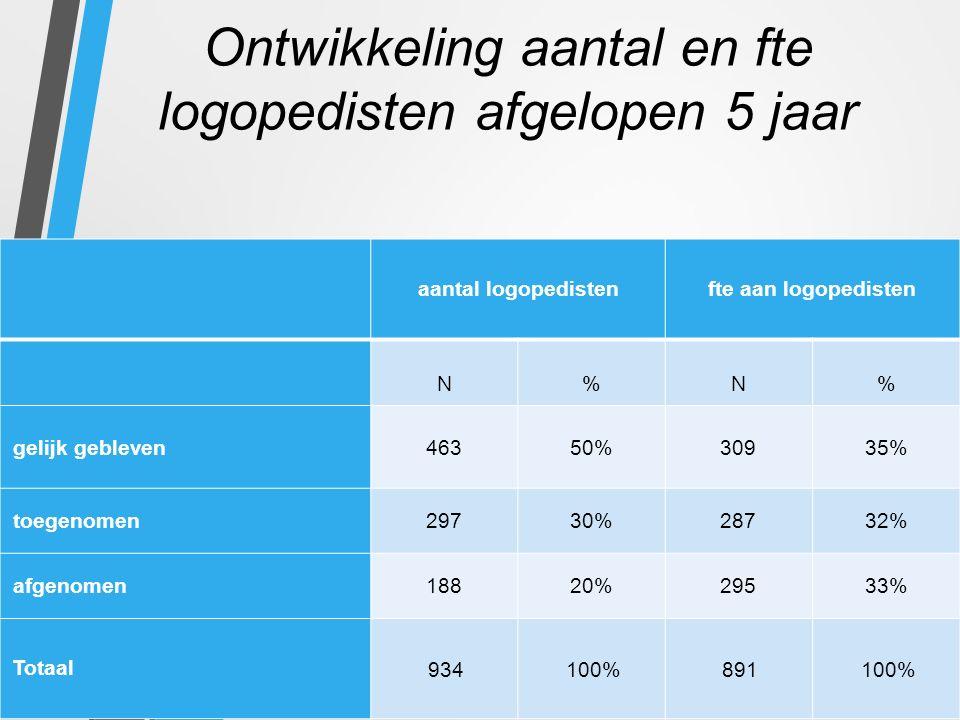 Ontwikkeling aantal en fte logopedisten afgelopen 5 jaar aantal logopedistenfte aan logopedisten N%N% gelijk gebleven46350%30935% toegenomen29730%2873
