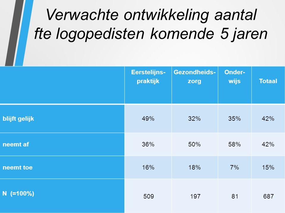 Verwachte ontwikkeling aantal fte logopedisten komende 5 jaren Eerstelijns- praktijk Gezondheids- zorg Onder- wijs Totaal blijft gelijk49%32%35%42% neemt af36%50%58%42% neemt toe16%18%7%15% N (=100%) 50919781687
