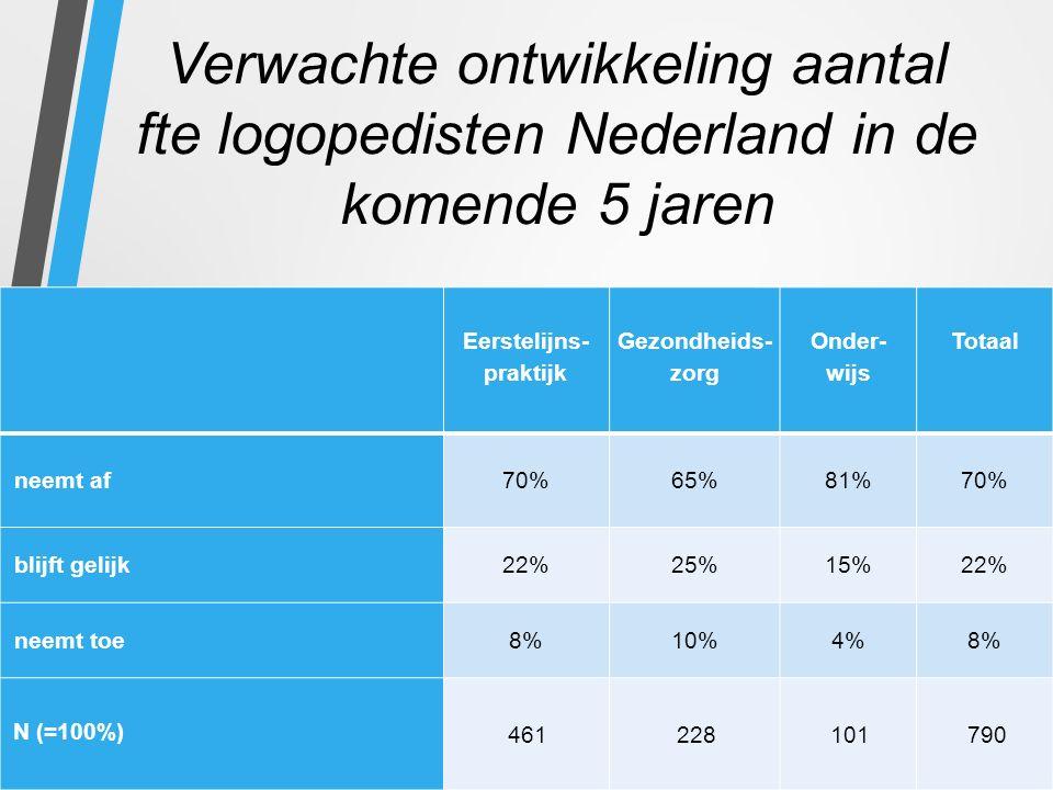 Verwachte ontwikkeling aantal fte logopedisten Nederland in de komende 5 jaren Eerstelijns- praktijk Gezondheids- zorg Onder- wijs Totaal neemt af70%65%81%70% blijft gelijk22%25%15%22% neemt toe8%10%4%8% N (=100%) 461228101790