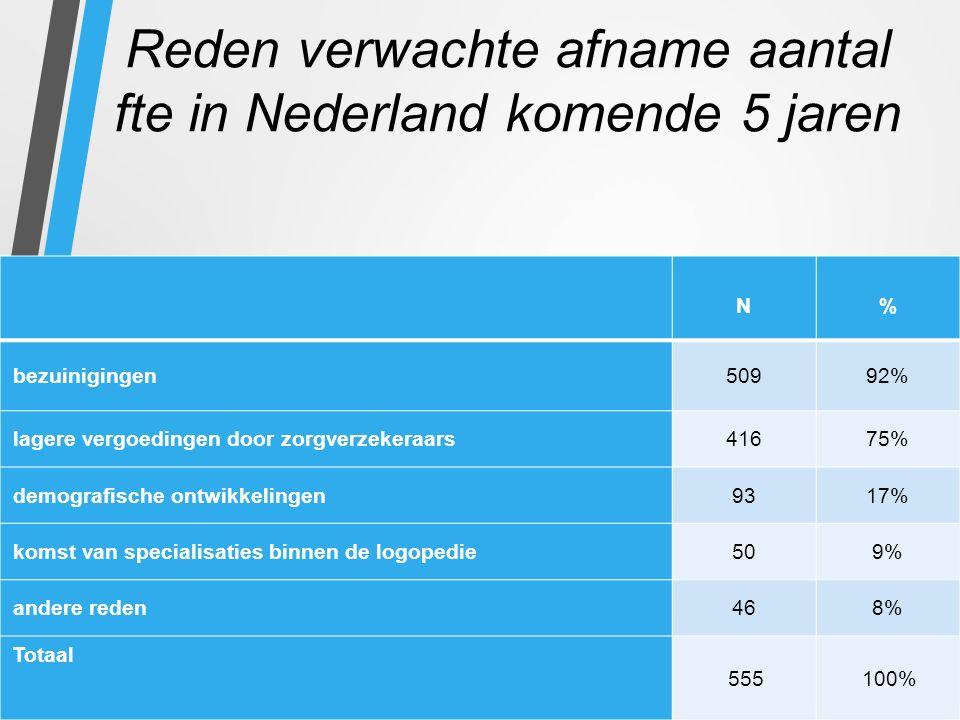 Reden verwachte afname aantal fte in Nederland komende 5 jaren N% bezuinigingen50992% lagere vergoedingen door zorgverzekeraars41675% demografische ontwikkelingen9317% komst van specialisaties binnen de logopedie509% andere reden468% Totaal 555100%