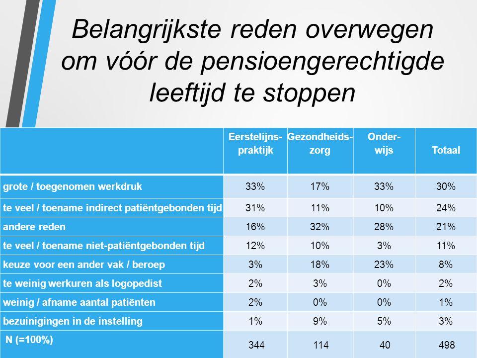 Belangrijkste reden overwegen om vóór de pensioengerechtigde leeftijd te stoppen Eerstelijns- praktijk Gezondheids- zorg Onder- wijs Totaal grote / toegenomen werkdruk33%17%33%30% te veel / toename indirect patiëntgebonden tijd31%11%10%24% andere reden16%32%28%21% te veel / toename niet-patiëntgebonden tijd12%10%3%11% keuze voor een ander vak / beroep3%18%23%8% te weinig werkuren als logopedist2%3%0%2% weinig / afname aantal patiënten2%0% 1% bezuinigingen in de instelling1%9%5%3% N (=100%) 34411440498