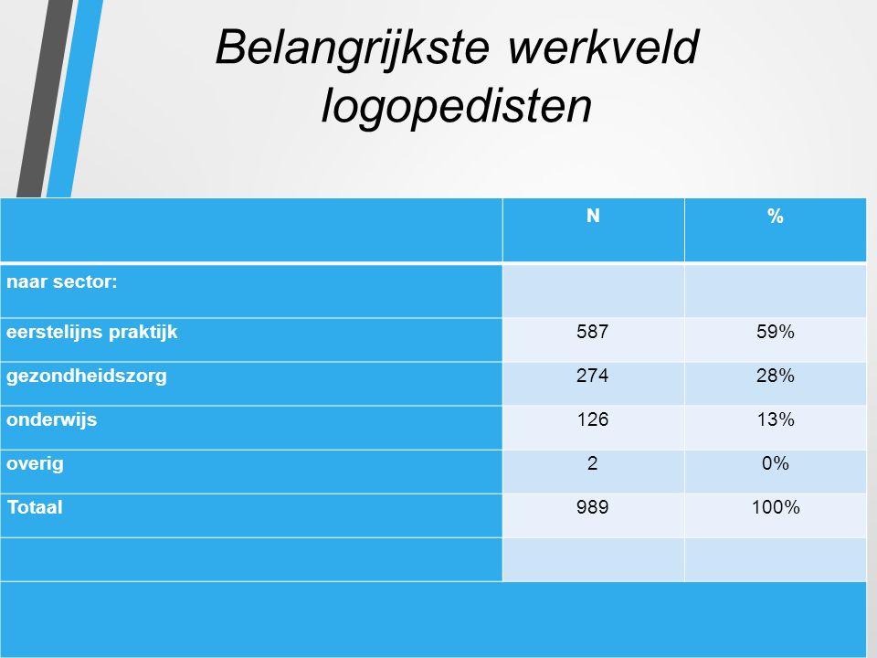 Belangrijkste werkveld logopedisten N% naar sector: eerstelijns praktijk58759% gezondheidszorg27428% onderwijs12613% overig20% Totaal989100%