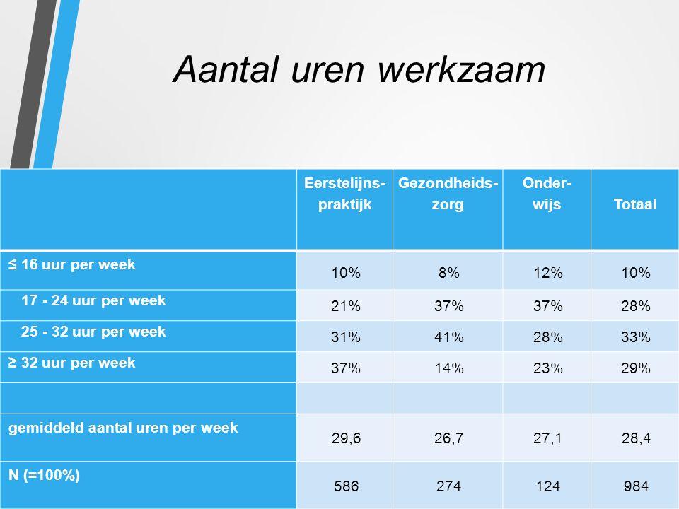 Aantal uren werkzaam Eerstelijns- praktijk Gezondheids- zorg Onder- wijs Totaal ≤ 16 uur per week 10%8%12%10% 17 - 24 uur per week 21%37% 28% 25 - 32 uur per week 31%41%28%33% ≥ 32 uur per week 37%14%23%29% gemiddeld aantal uren per week 29,626,727,128,4 N (=100%) 586274124984