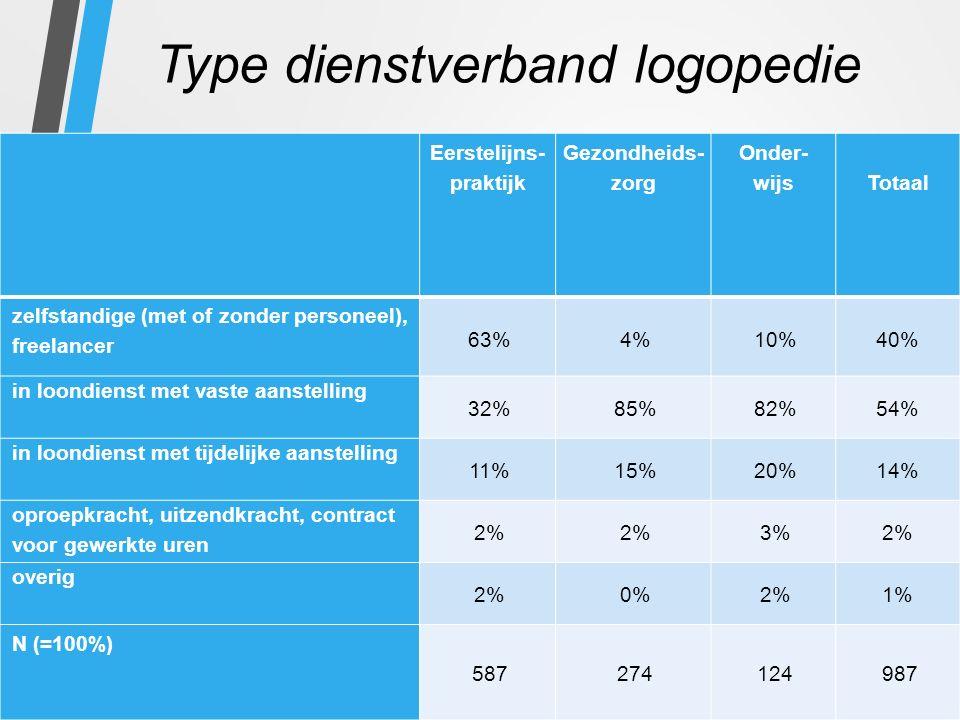Type dienstverband logopedie Eerstelijns- praktijk Gezondheids- zorg Onder- wijs Totaal zelfstandige (met of zonder personeel), freelancer 63%4%10%40% in loondienst met vaste aanstelling 32%85%82%54% in loondienst met tijdelijke aanstelling 11%15%20%14% oproepkracht, uitzendkracht, contract voor gewerkte uren 2% 3%2% overig 2%0%2%1% N (=100%) 587274124987