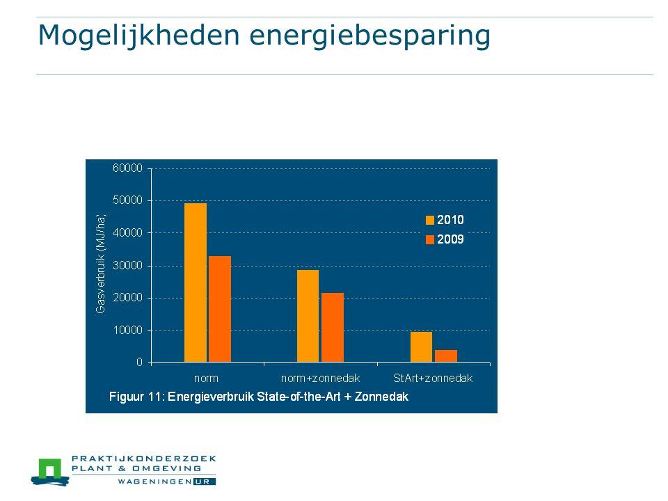 Mogelijkheden energiebesparing
