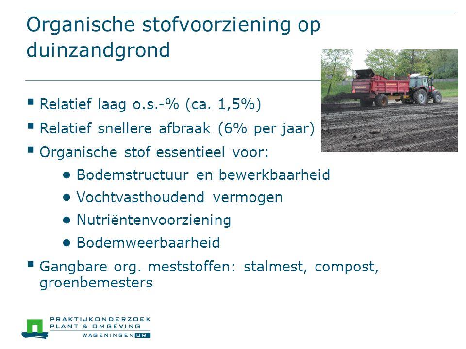 Organische stofvoorziening op duinzandgrond  Relatief laag o.s.-% (ca.