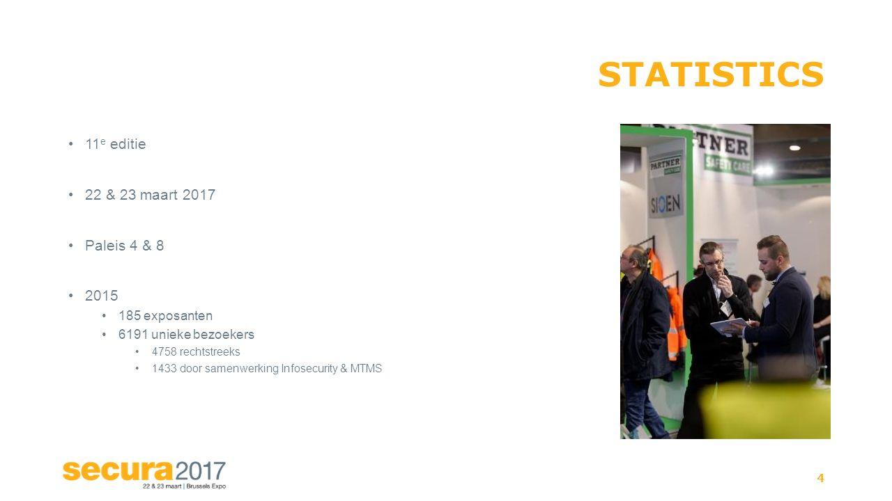 STATISTICS 11 e editie 22 & 23 maart 2017 Paleis 4 & 8 2015 185 exposanten 6191 unieke bezoekers 4758 rechtstreeks 1433 door samenwerking Infosecurity & MTMS 4