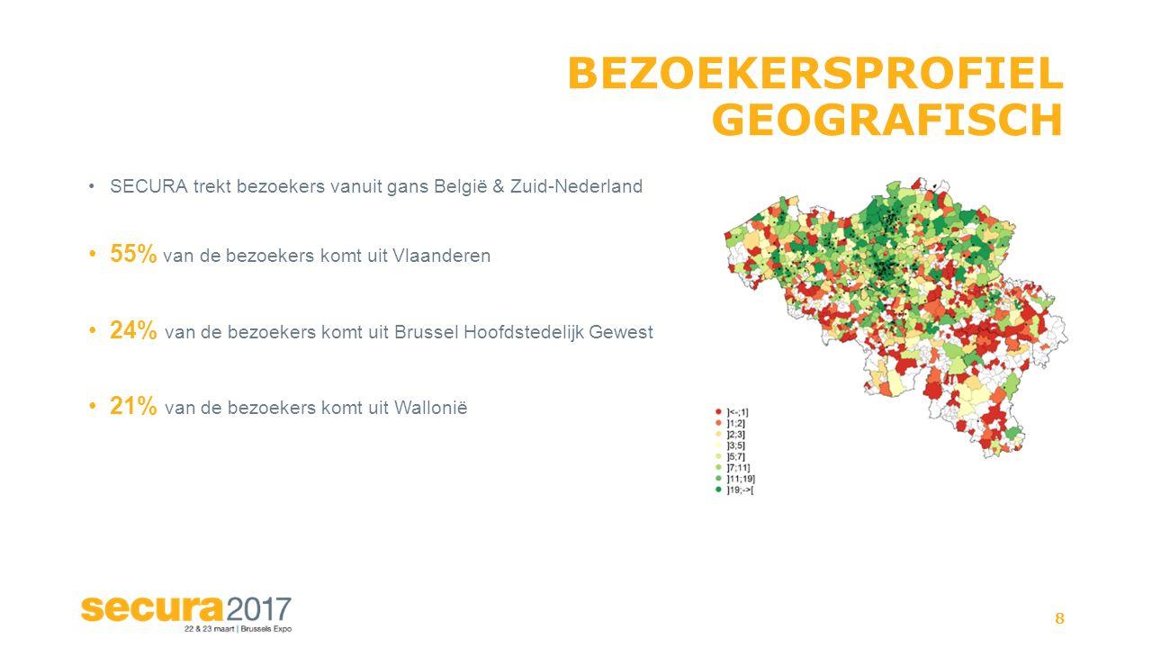 BEZOEKERSPROFIEL GEOGRAFISCH SECURA trekt bezoekers vanuit gans België & Zuid-Nederland 55% van de bezoekers komt uit Vlaanderen 24% van de bezoekers komt uit Brussel Hoofdstedelijk Gewest 21% van de bezoekers komt uit Wallonië 8