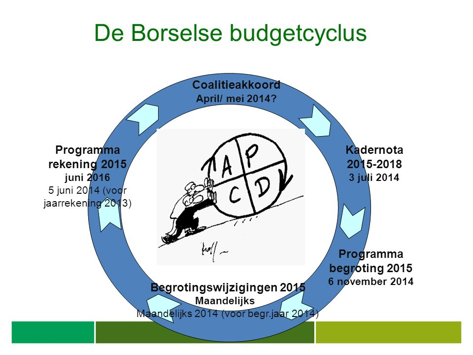De Borselse budgetcyclus Kadernota 2015-2018 3 juli 2014 Programma begroting 2015 6 november 2014 Coalitieakkoord April/ mei 2014.