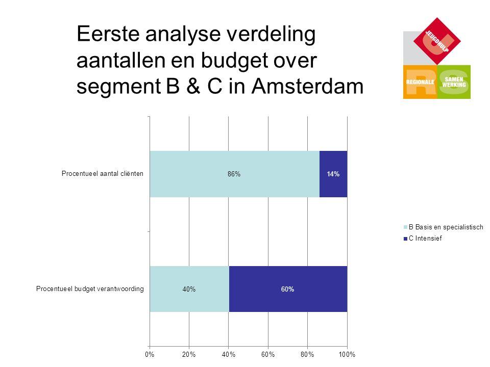 Eerste analyse verdeling aantallen en budget over segment B & C in Amsterdam