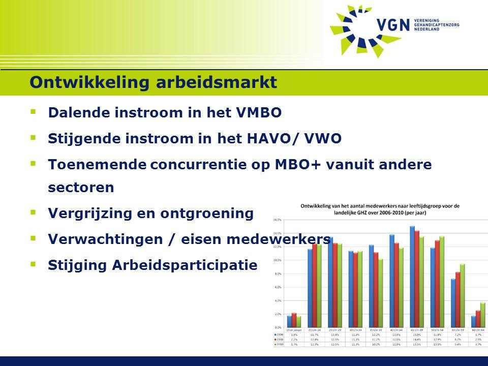 Ontwikkeling arbeidsmarkt  Dalende instroom in het VMBO  Stijgende instroom in het HAVO/ VWO  Toenemende concurrentie op MBO+ vanuit andere sectoren  Vergrijzing en ontgroening  Verwachtingen / eisen medewerkers  Stijging Arbeidsparticipatie
