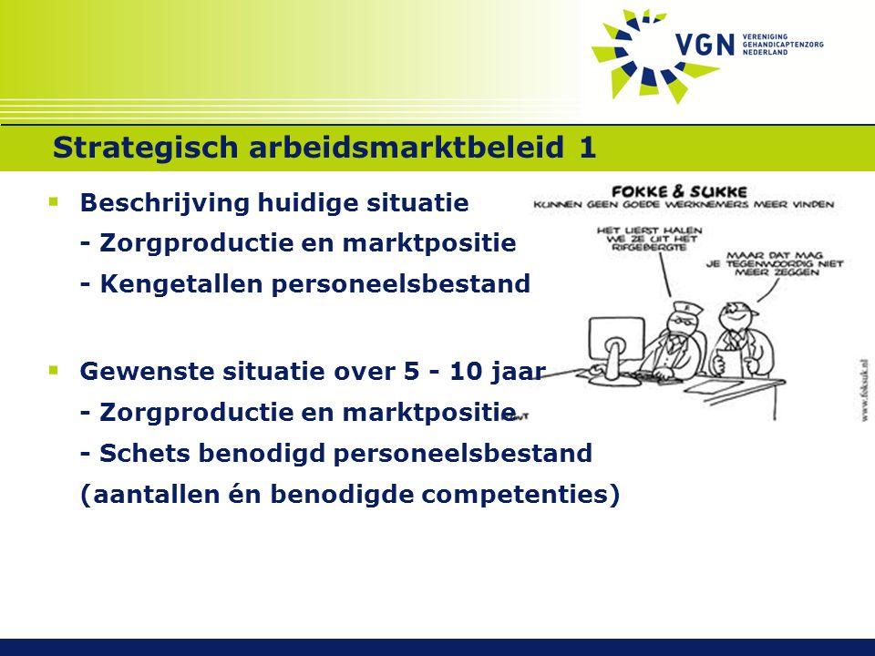 Strategisch arbeidsmarktbeleid 1  Beschrijving huidige situatie - Zorgproductie en marktpositie - Kengetallen personeelsbestand  Gewenste situatie over 5 - 10 jaar - Zorgproductie en marktpositie - Schets benodigd personeelsbestand (aantallen én benodigde competenties) 