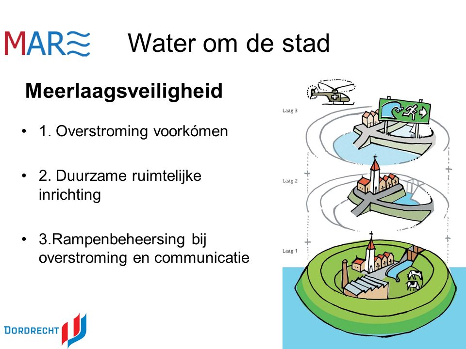 1. Overstroming voorkómen 2.
