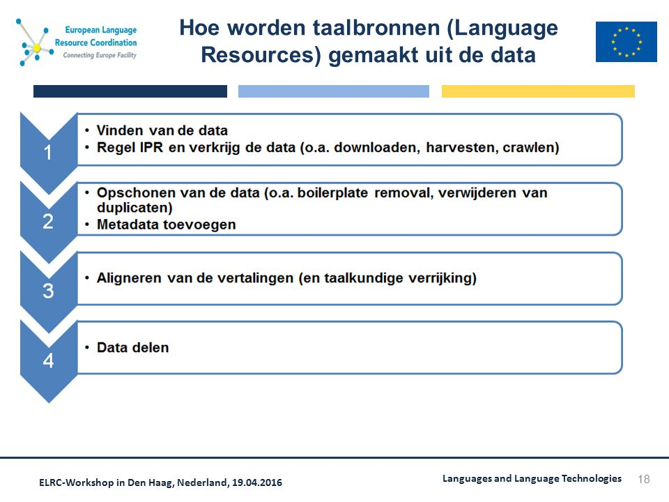 ELRC-Workshop in Den Haag, Nederland, 19.04.2016 Languages and Language Technologies Hoe worden taalbronnen (Language Resources) gemaakt uit de data 1