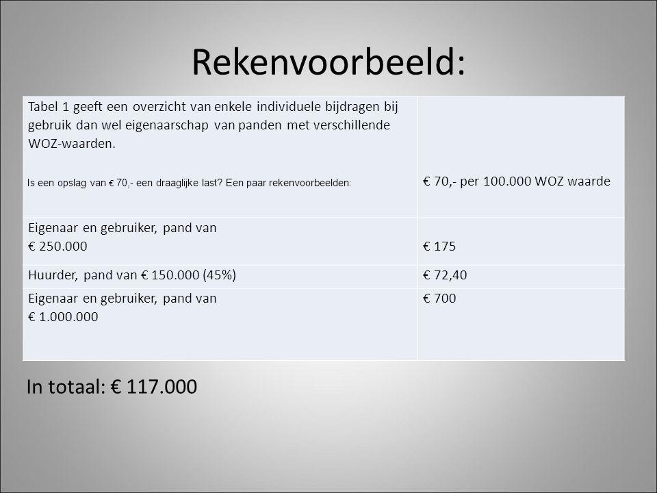 Rekenvoorbeeld: In totaal: € 117.000 Tabel 1 geeft een overzicht van enkele individuele bijdragen bij gebruik dan wel eigenaarschap van panden met verschillende WOZ-waarden.