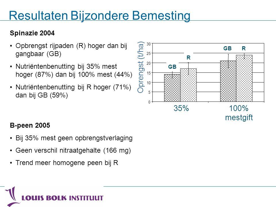 Resultaten Bijzondere Bemesting Spinazie 2004 Opbrengst rijpaden (R) hoger dan bij gangbaar (GB) Nutriëntenbenutting bij 35% mest hoger (87%) dan bij 100% mest (44%) Nutriëntenbenutting bij R hoger (71%) dan bij GB (59%) 0 5 10 15 20 25 30 35%100% Fertilisation Oprengst (t/ha) TraditionalGPS precision A AB BC C R RGB 35%100% mestgift B-peen 2005 Bij 35% mest geen opbrengstverlaging Geen verschil nitraatgehalte (166 mg) Trend meer homogene peen bij R