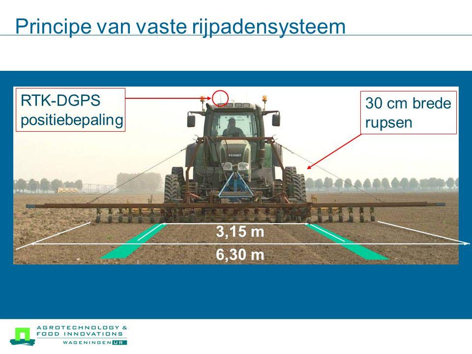 Principe van vaste rijpadensysteem 3,15 m 6,30 m 30 cm brede rupsen RTK-DGPS positiebepaling