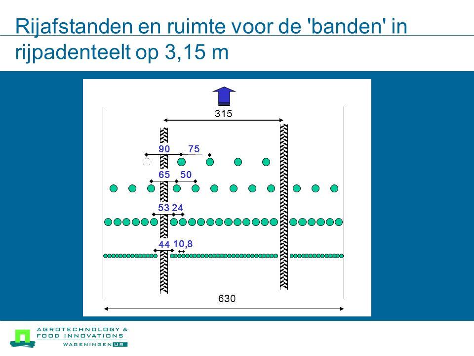Rijafstanden en ruimte voor de banden in rijpadenteelt op 3,15 m 630 315 75 90 50 65 53 44 24 10,8
