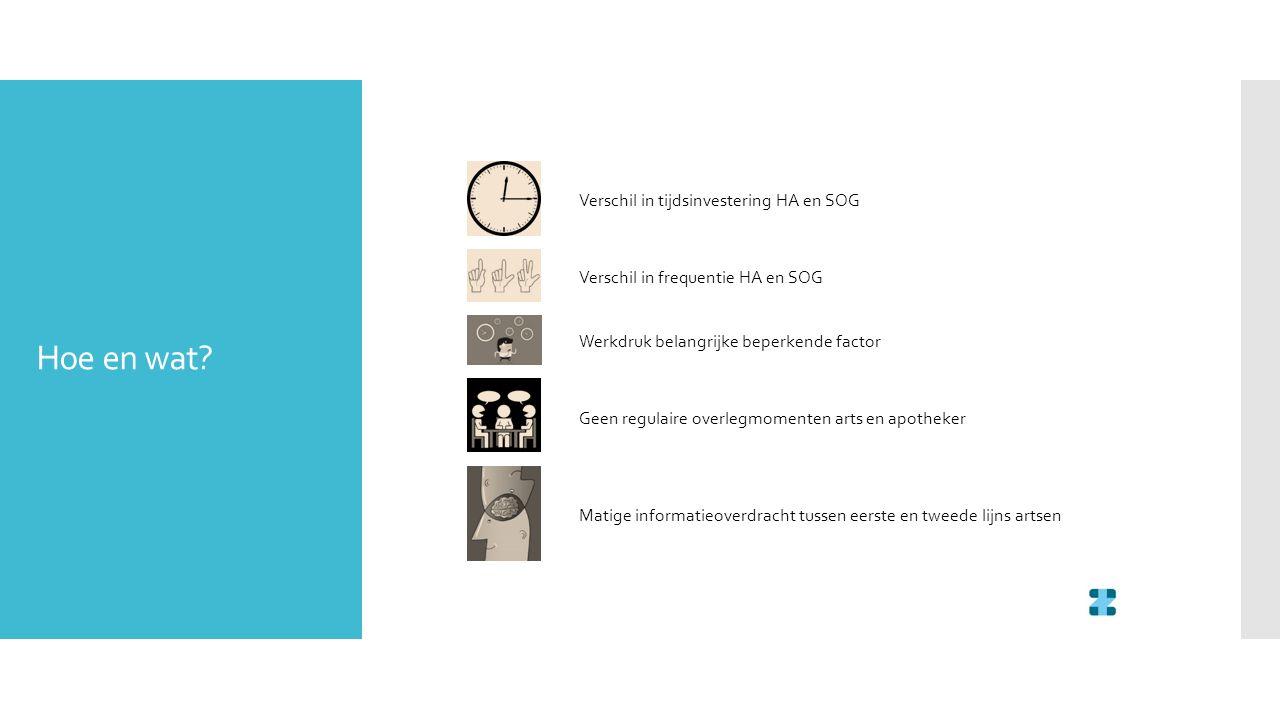 Verschil in tijdsinvestering HA en SOG Verschil in frequentie HA en SOG Werkdruk belangrijke beperkende factor Geen regulaire overlegmomenten arts en