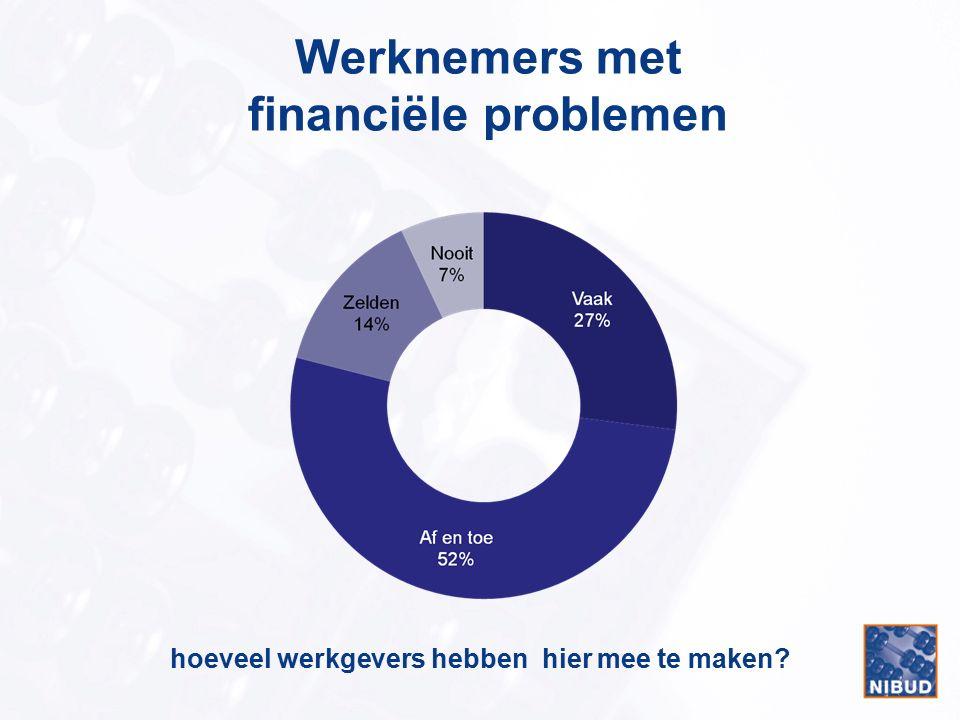 Werknemers met financiële problemen hoeveel werkgevers hebben hier mee te maken?