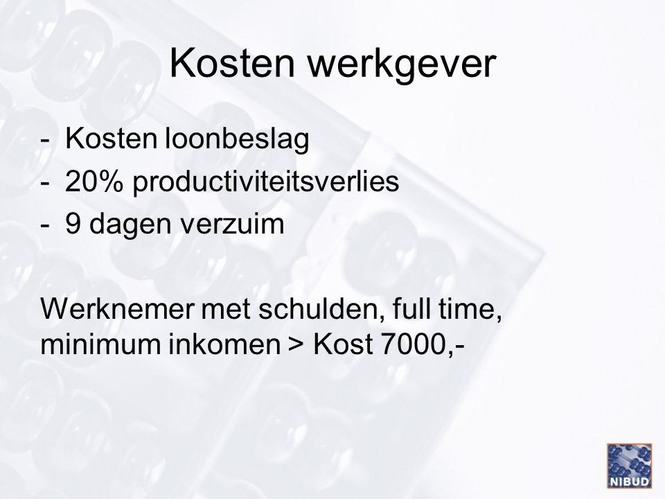 Kosten werkgever -Kosten loonbeslag -20% productiviteitsverlies -9 dagen verzuim Werknemer met schulden, full time, minimum inkomen > Kost 7000,-