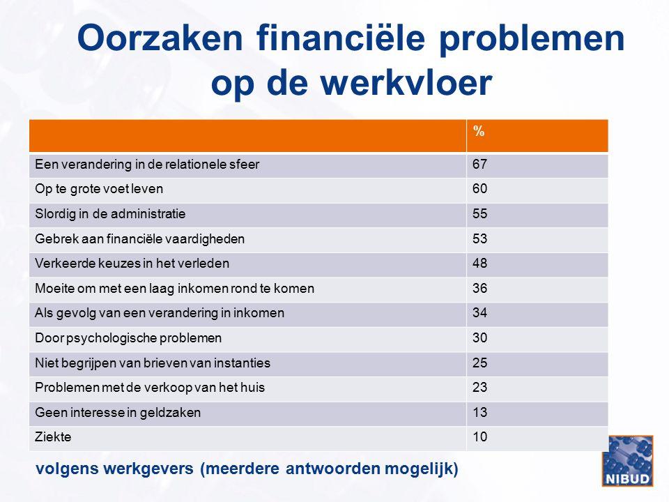 Oorzaken financiële problemen op de werkvloer % Een verandering in de relationele sfeer67 Op te grote voet leven60 Slordig in de administratie55 Gebre