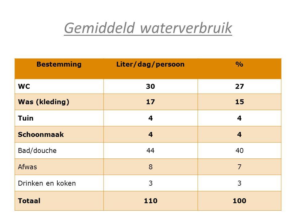 Gemiddeld waterverbruik BestemmingLiter/dag/persoon% WC3027 Was (kleding)1715 Tuin44 Schoonmaak44 Bad/douche4440 Afwas87 Drinken en koken33 Totaal1101