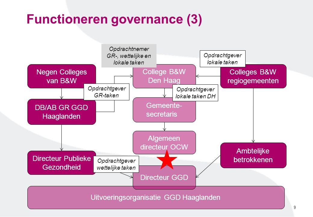 Uitvoeringsorganisatie GGD Haaglanden Functioneren governance (3) 9 Negen Colleges van B&W Directeur Publieke Gezondheid DB/AB GR GGD Haaglanden Algem