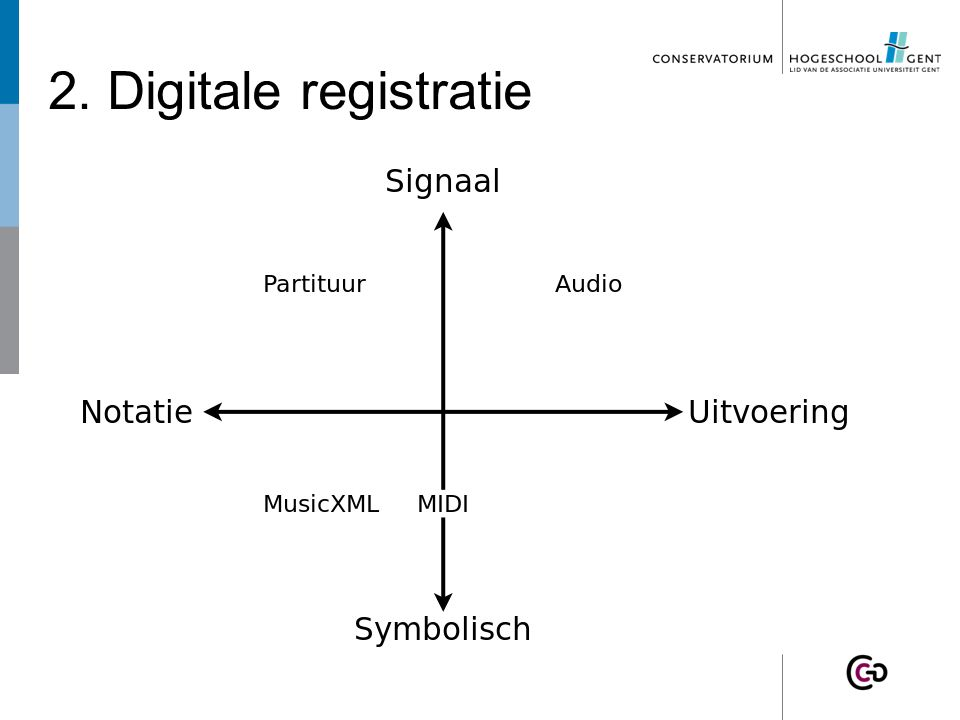 2. Digitale registratie