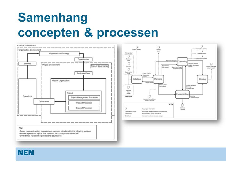 Samenhang concepten & processen