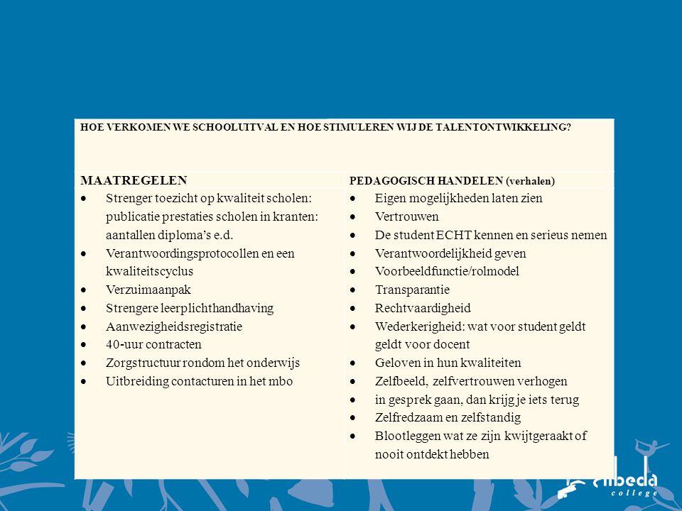 HOE VERKOMEN WE SCHOOLUITVAL EN HOE STIMULEREN WIJ DE TALENTONTWIKKELING? MAATREGELEN PEDAGOGISCH HANDELEN (verhalen)  Strenger toezicht op kwaliteit
