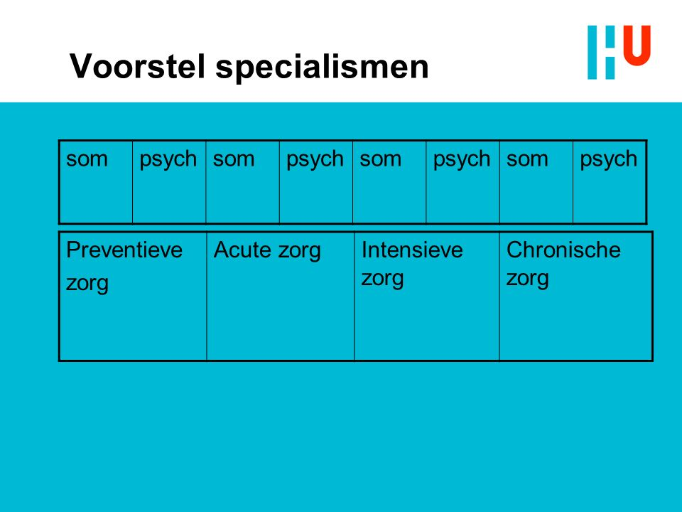 Voorstel specialismen sompsychsompsychsompsychsompsych Preventieve zorg Acute zorgIntensieve zorg Chronische zorg