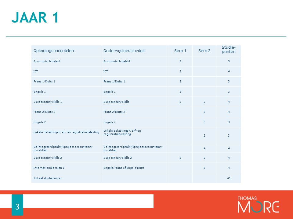 JAAR 2 4 OpleidingsonderdeelOnderwijsleeractiviteitSem 1Sem 2 Studie- punten Frans 3 2 3 Engels 3 2 3 Personen- en vennootschapsbelasting 3 4 BTW en douane 2 3 Strategisch management 2 3 Professionele ontwikkeling fase 3Bachelorproef 13 Stage 13 weken20 Stage internationaal 13 weken20 Multidisciplinair project 4 6 Internationale talen 2Engels/Frans of Engels/Duits 4 RZL 2 daagse3 Keuzepakket (mag opgenomen worden in fase 1)Keuzepakket4 6 Totaal studiepunten 58