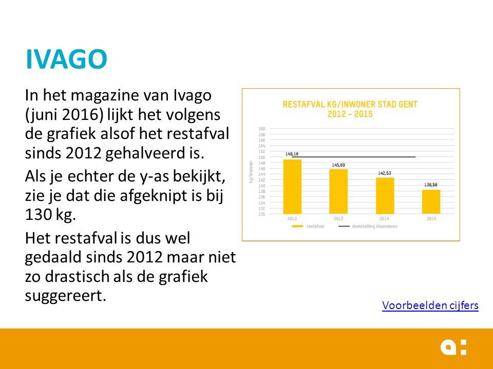In het magazine van Ivago (juni 2016) lijkt het volgens de grafiek alsof het restafval sinds 2012 gehalveerd is. Als je echter de y-as bekijkt, zie je