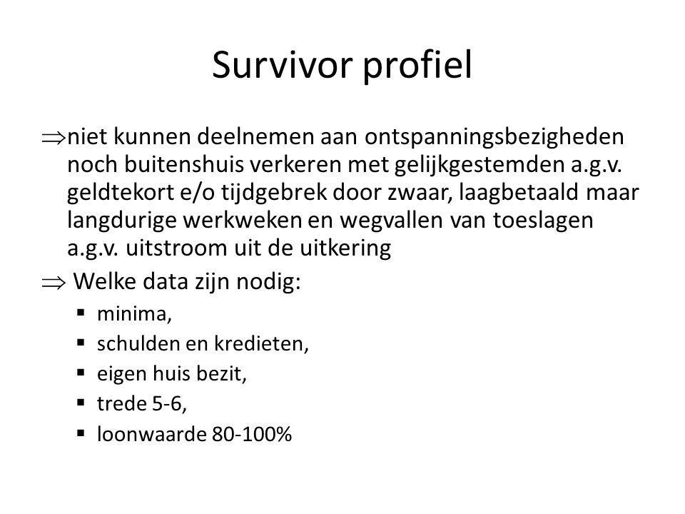 Survivor profiel  niet kunnen deelnemen aan ontspanningsbezigheden noch buitenshuis verkeren met gelijkgestemden a.g.v.