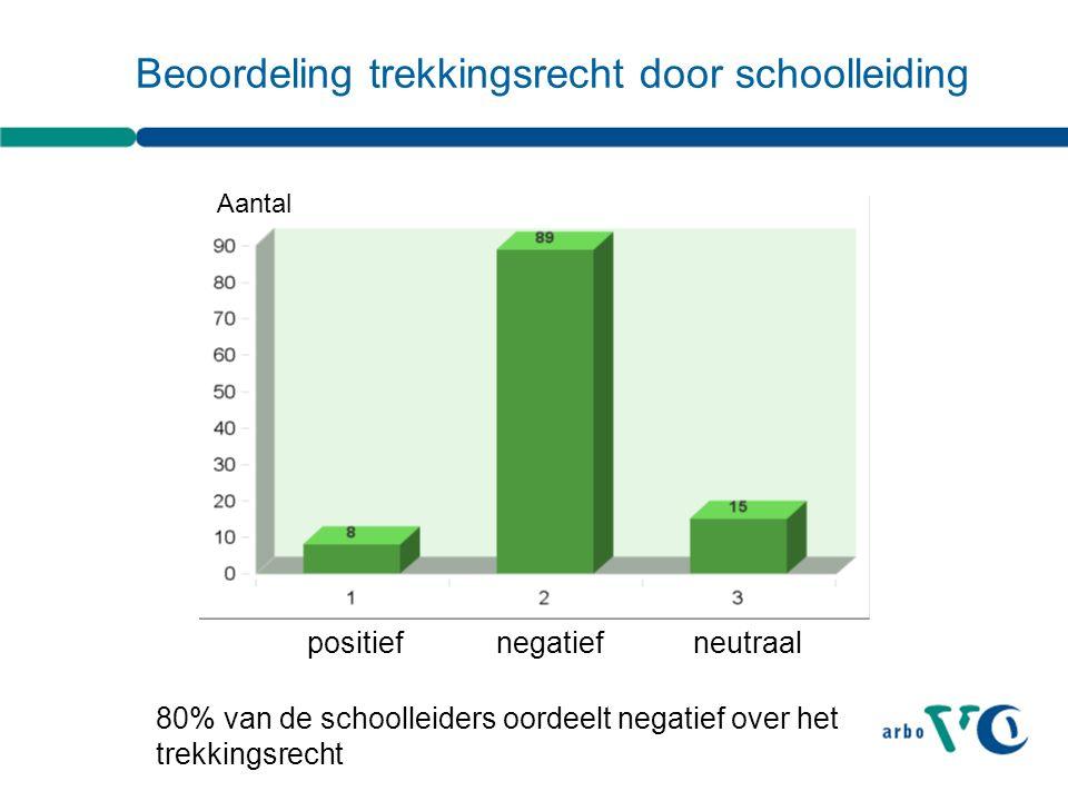 Beoordeling trekkingsrecht door schoolleiding positief negatiefneutraal 80% van de schoolleiders oordeelt negatief over het trekkingsrecht Aantal