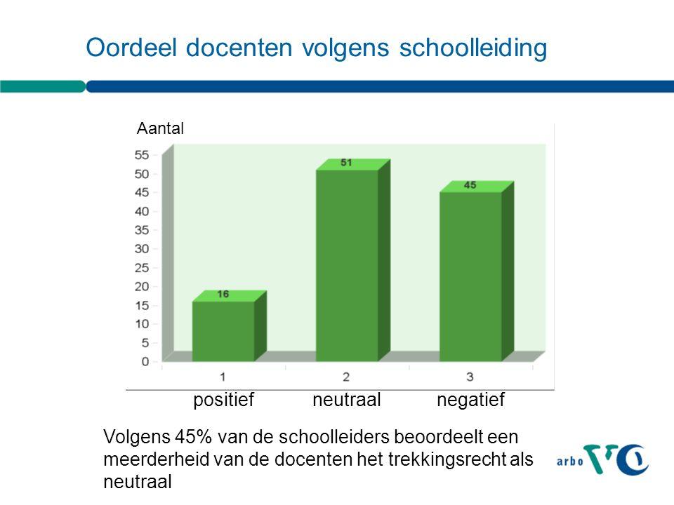 Oordeel docenten volgens schoolleiding positief neutraalnegatief Volgens 45% van de schoolleiders beoordeelt een meerderheid van de docenten het trekkingsrecht als neutraal Aantal