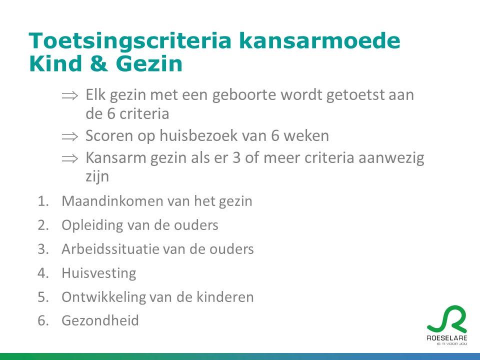 Kansarmoede-index Kind & Gezin Roeselare  650 geboorten per jaar in Roeselare = 94 kinderen geboren in een kansarm gezin in 2014
